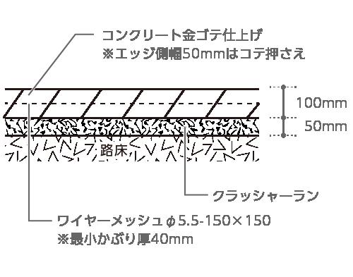 コンクリート金鏝仕上げ※エッジ側幅50mmはコテ押さえ、コンクリート100mm、ワイヤーメッシュφ5.5〜 150×150※最小かぶり厚40mm、クラッシャーラン50mm