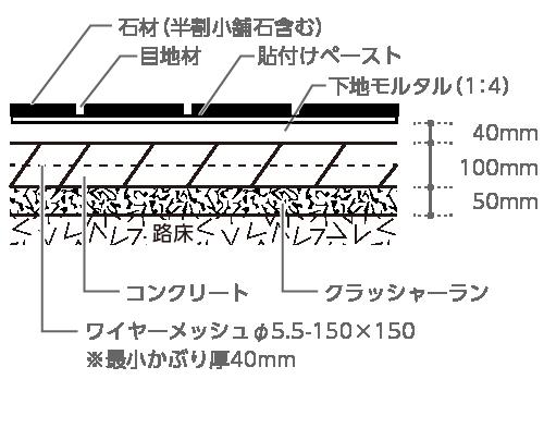 石材(半割小舗石含む)、目地材、貼り付けペースト、下地モルタル(1:4)40mm、コンクリート100mm、ワイヤーメッシュφ5.5〜 150×150※最小かぶり厚40mm、クラッシャーラン50mm