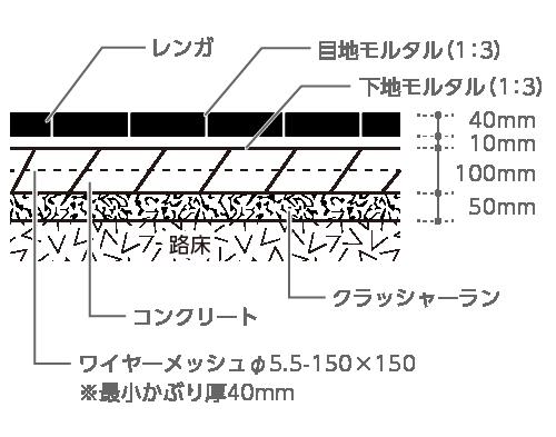 レンガ厚40mm、下地モルタル10mm、コンクリート100mm、ワイヤーメッシュφ5.5〜 150×150※最小かぶり厚40mm、クラッシャーラン50mm