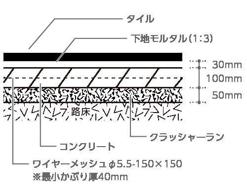 タイル、下地モルタル(1:3)30mm、コンクリート100mm、ワイヤーメッシュφ5.5〜 150×150※最小かぶり厚40mm、クラッシャーラン50mm