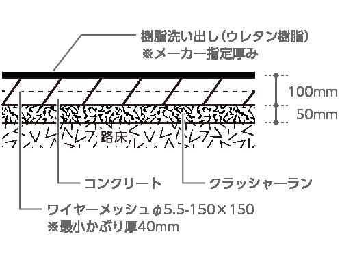 樹脂洗い出し(ウレタン樹脂)※メーカー指定厚み、コンクリート100mm、ワイヤーメッシュφ5.5〜 150×150※最小かぶり厚40mm、クラッシャーラン50mm