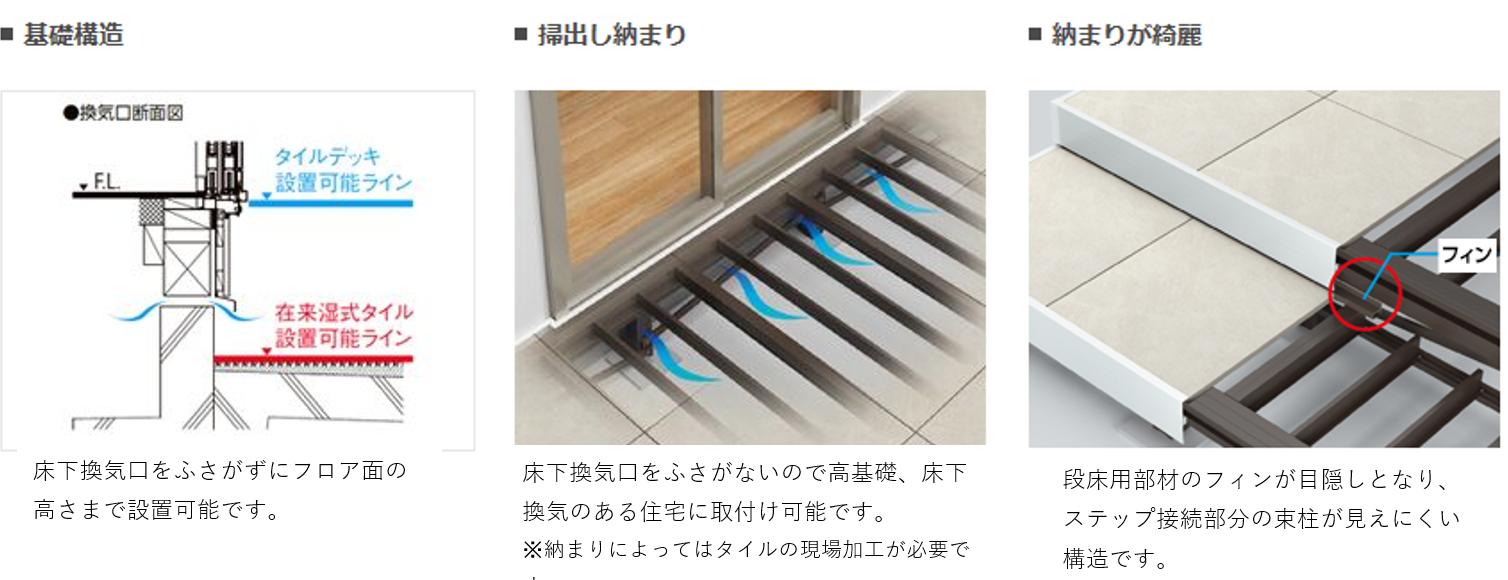 タイルデッキ ■基礎構造 床下換気口をふさがずにフロア面の高さまで設置可能です。 ■掃出し納まり 床下換気口をふさがないので高基礎、床下換気のある住宅に取付け可能です。※納まりによってはタイルの現場加工が必要です。 ■納まり綺麗 段床用部材のフィンが目隠しとなり、ステップ接続部分の束柱が見えにく構造です。