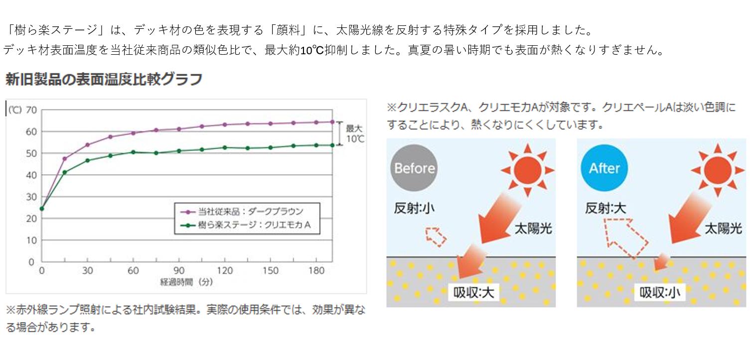 「樹ら楽ステージ」は、デッキ材の色を表現する「顔料」に、太陽光線を反射する特殊タイプを採用しました。デッキ材表面温度を当社従来の類似色比で、最大約10℃抑制しました。真夏の暑い時間でも表面が熱くなりすぎません。 新旧製品の表面温度比較グラフ ※紫外線ランプ照射による社内試験結果。実際の使用条件では、効果が異なる場合があります。 ※クリエラスクA、クリエモカAが対象です。クリエペールAは淡い色調にすることにより、熱くなりにくくしています。